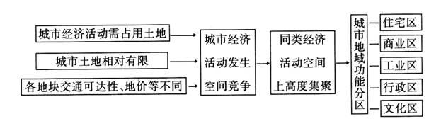 城市空间结构也称为城市地域结构.
